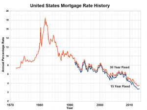 United_States_Mortgage_Rate_History