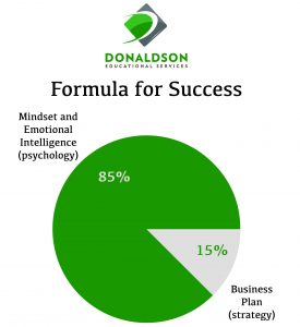success formula pie chart